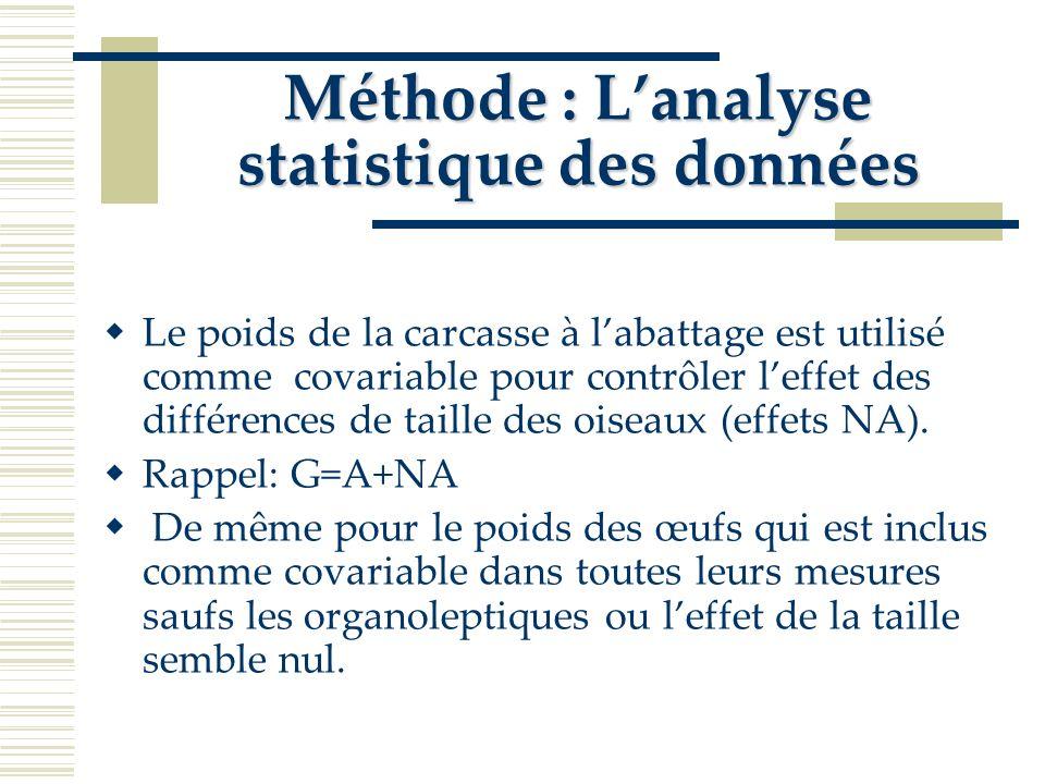 Méthode : L'analyse statistique des données