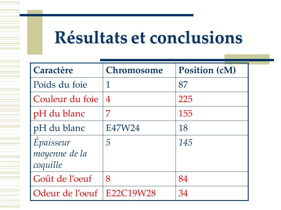 Résultats et conclusions