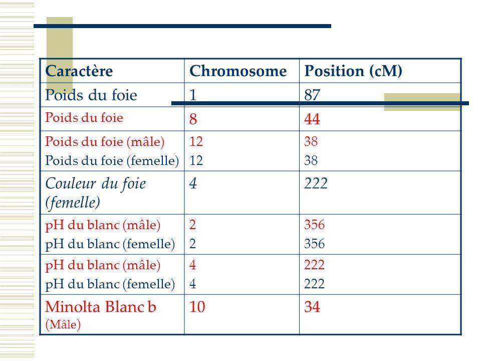 Couleur du foie (femelle) 4 222