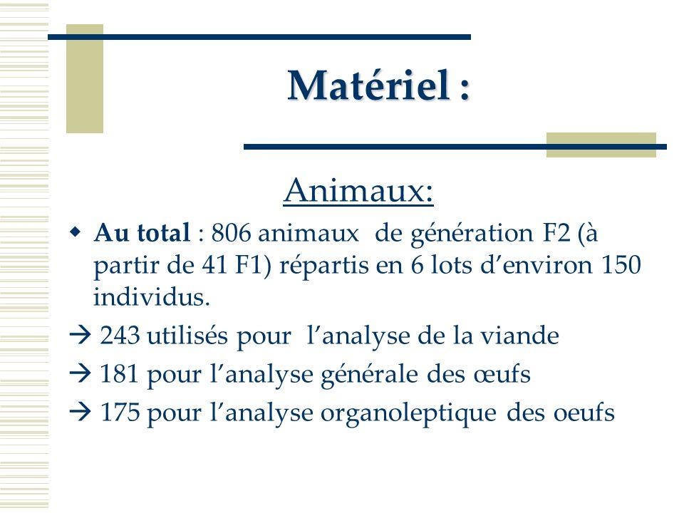 Matériel : Animaux: Au total : 806 animaux de génération F2 (à partir de 41 F1) répartis en 6 lots d'environ 150 individus.