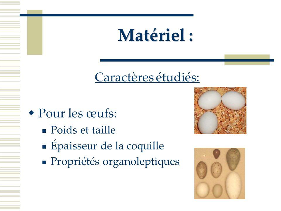 Matériel : Caractères étudiés: Pour les œufs: Poids et taille