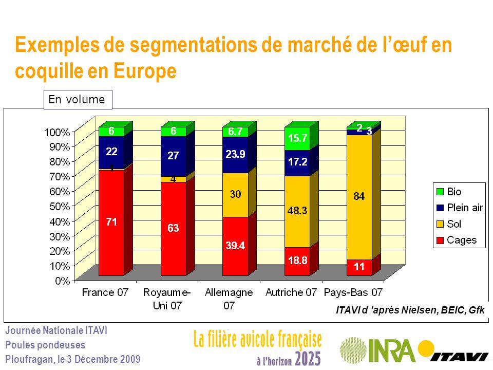 Exemples de segmentations de marché de l'œuf en coquille en Europe