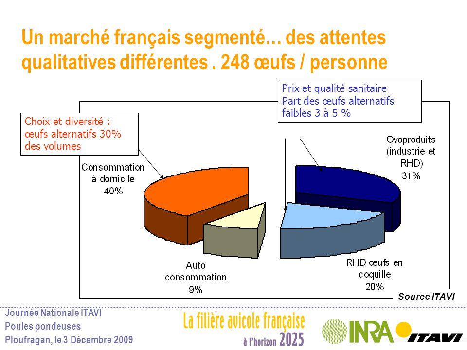 Un marché français segmenté… des attentes qualitatives différentes