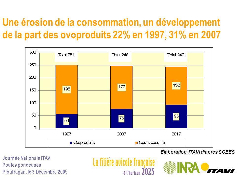 Une érosion de la consommation, un développement de la part des ovoproduits 22% en 1997, 31% en 2007