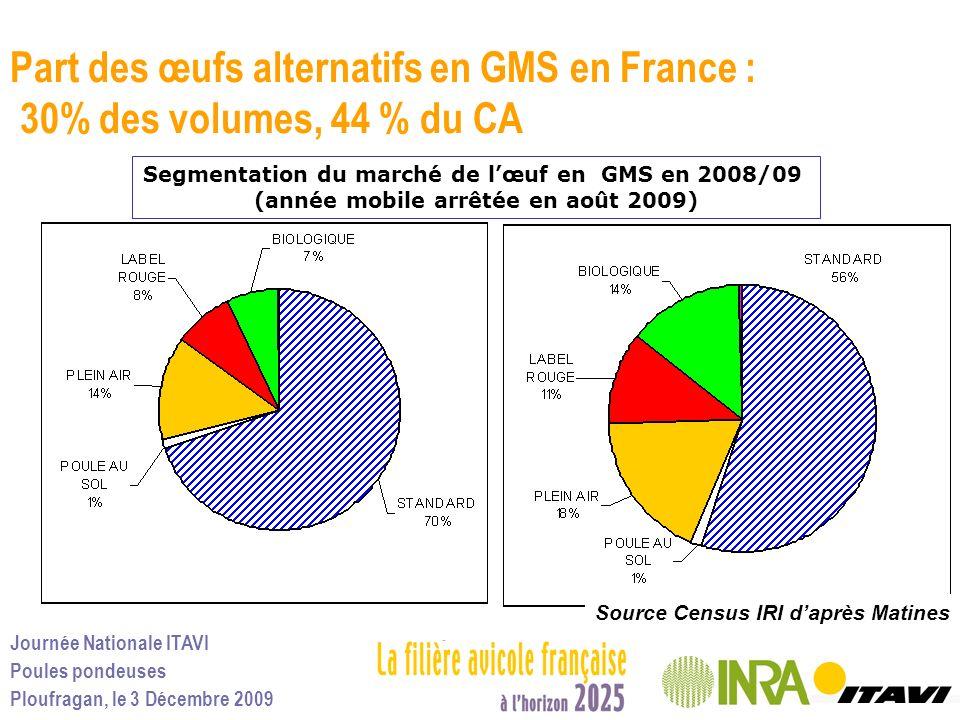 Part des œufs alternatifs en GMS en France : 30% des volumes, 44 % du CA
