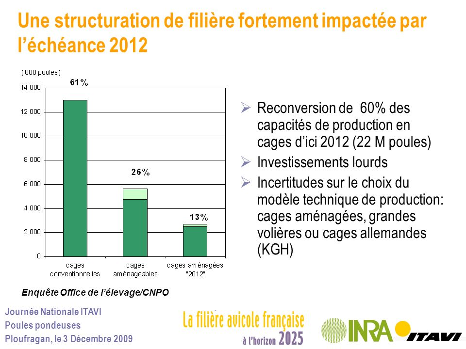 Une structuration de filière fortement impactée par l'échéance 2012