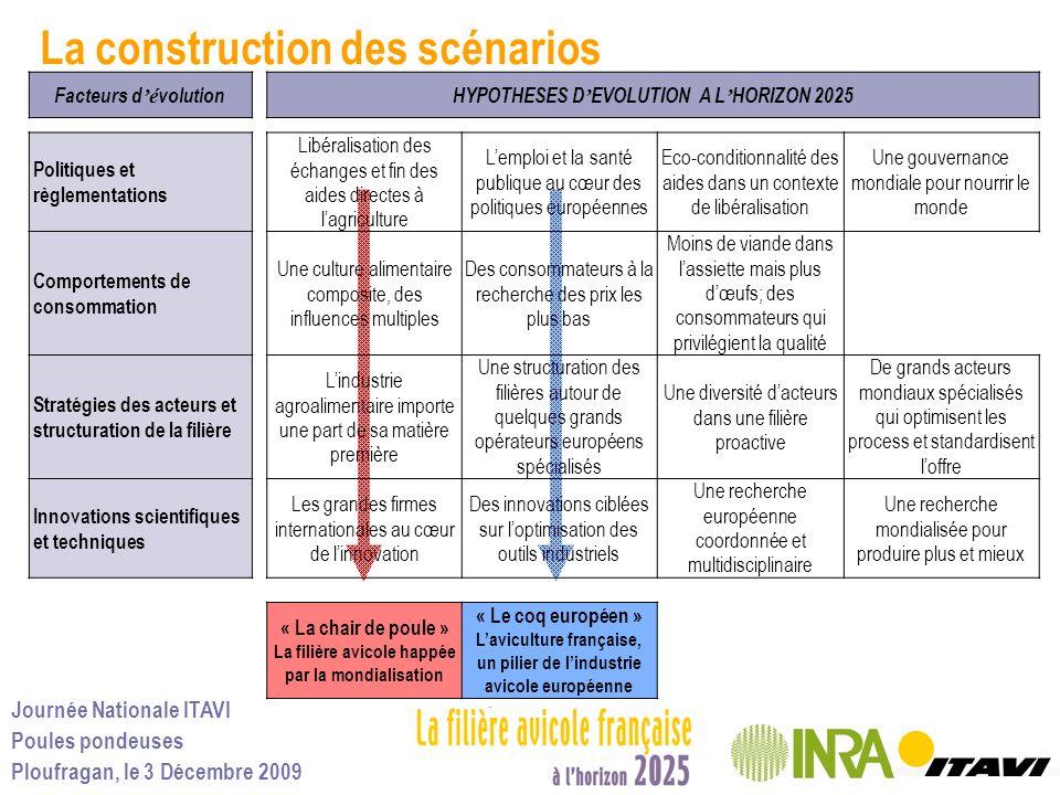 La construction des scénarios