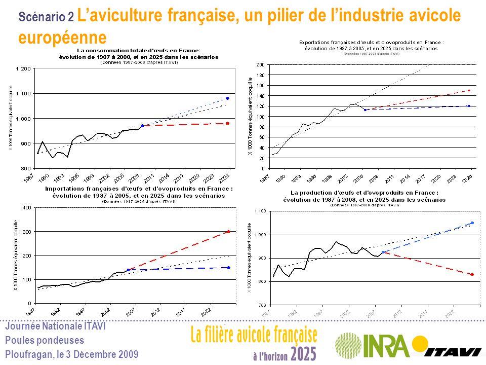 Scénario 2 L'aviculture française, un pilier de l'industrie avicole européenne