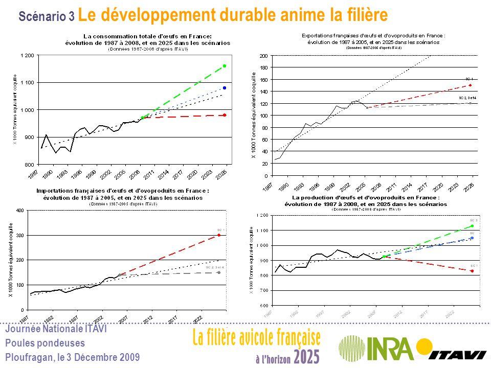 Scénario 3 Le développement durable anime la filière