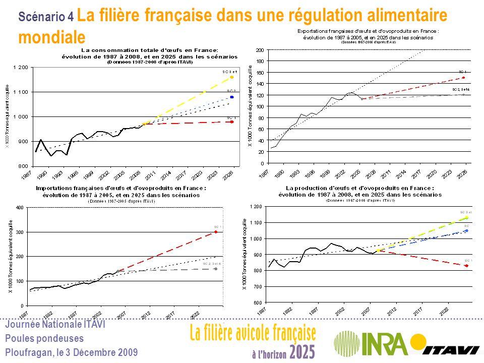 Scénario 4 La filière française dans une régulation alimentaire mondiale
