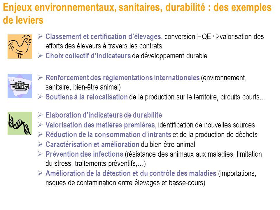 Enjeux environnementaux, sanitaires, durabilité : des exemples de leviers
