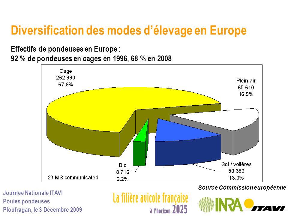 Diversification des modes d'élevage en Europe