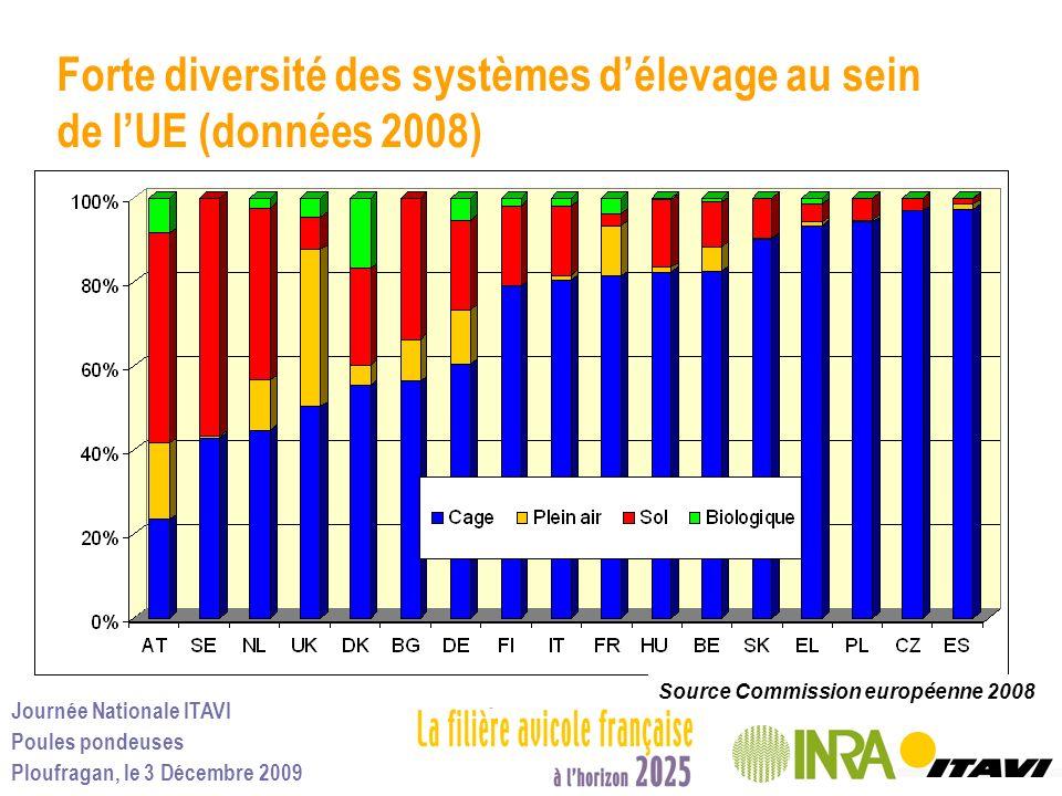 Forte diversité des systèmes d'élevage au sein de l'UE (données 2008)