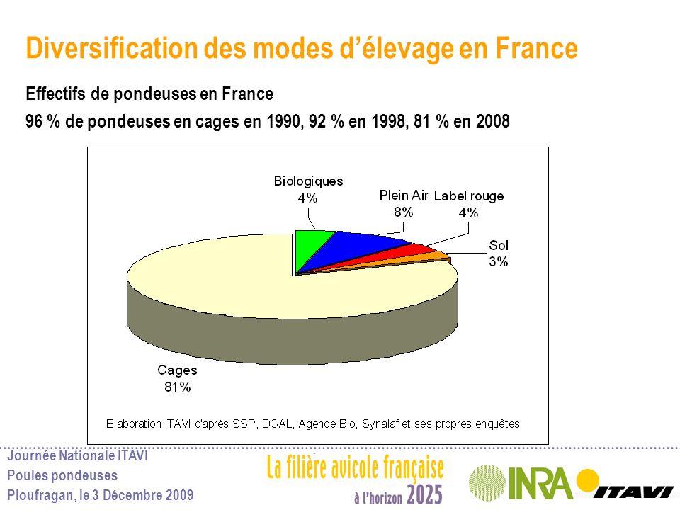 Diversification des modes d'élevage en France