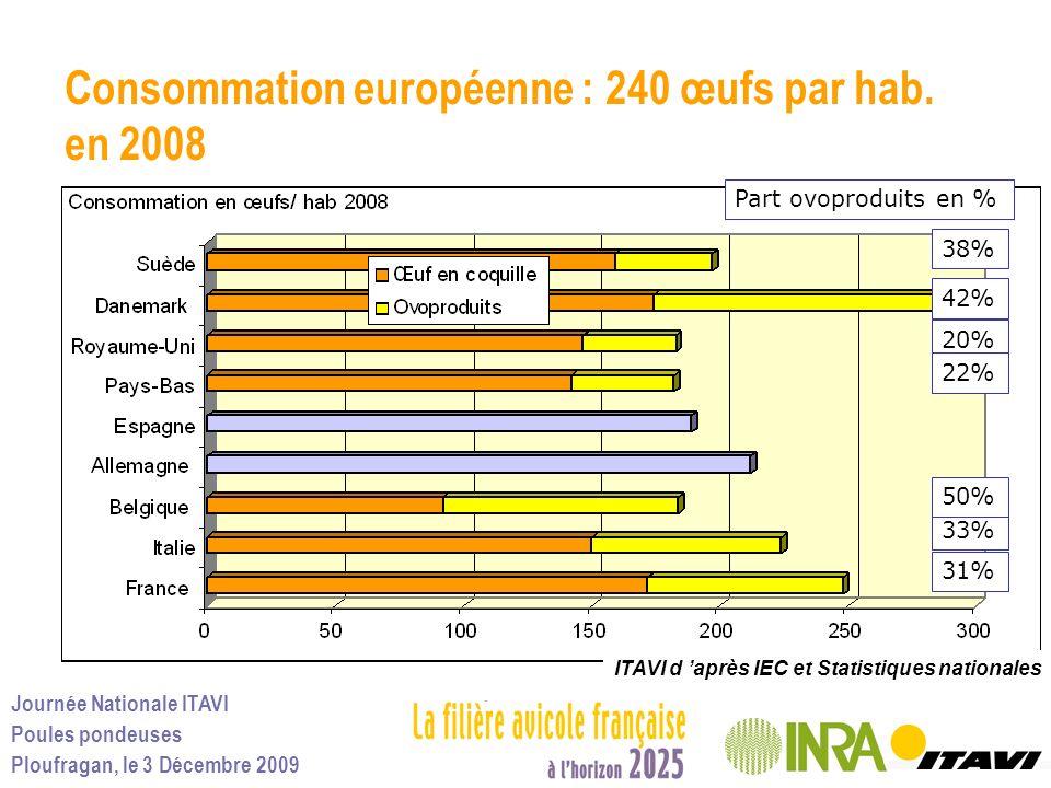 Consommation européenne : 240 œufs par hab. en 2008