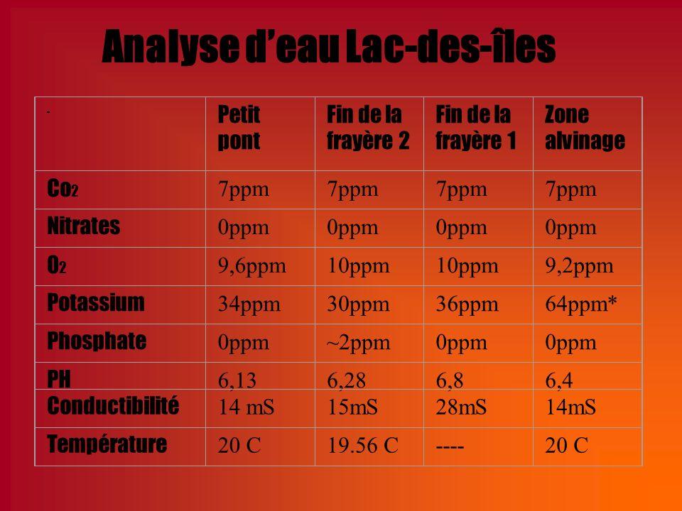 Analyse d'eau Lac-des-îles
