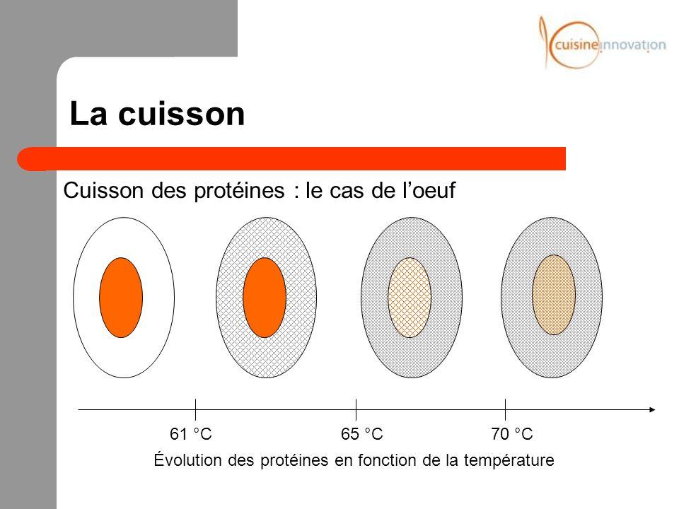 La cuisson Cuisson des protéines : le cas de l'oeuf 61 °C 65 °C 70 °C