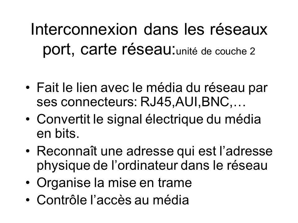 Interconnexion dans les réseaux port, carte réseau:unité de couche 2