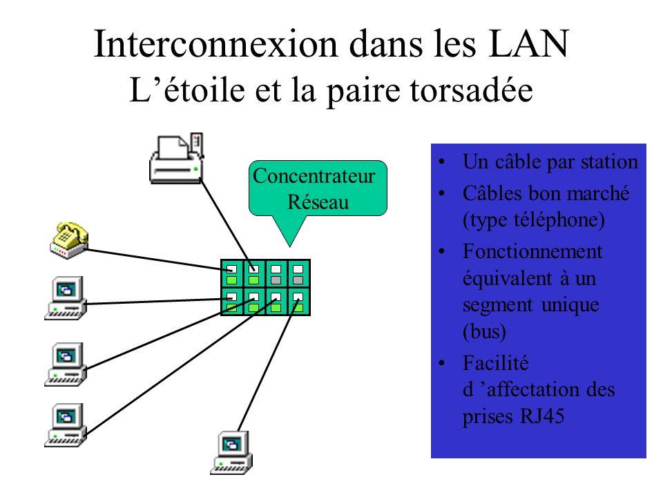 Interconnexion dans les LAN L'étoile et la paire torsadée