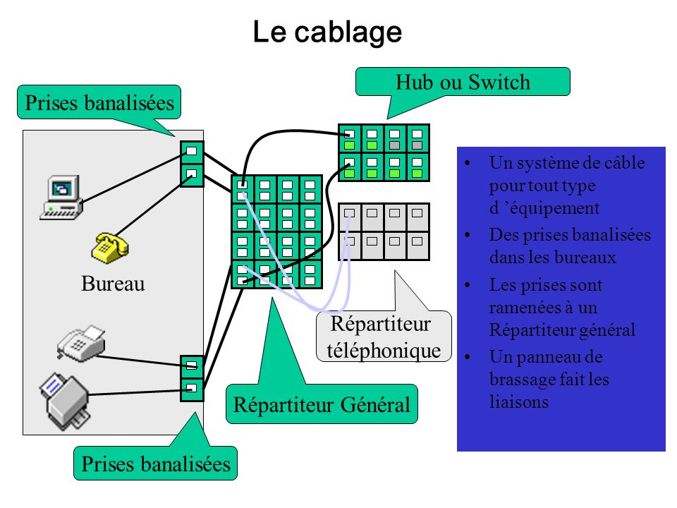 Le cablage Hub ou Switch Prises banalisées Bureau Répartiteur