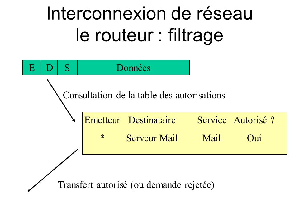 Interconnexion de réseau le routeur : filtrage