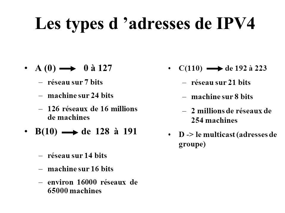 Les types d 'adresses de IPV4
