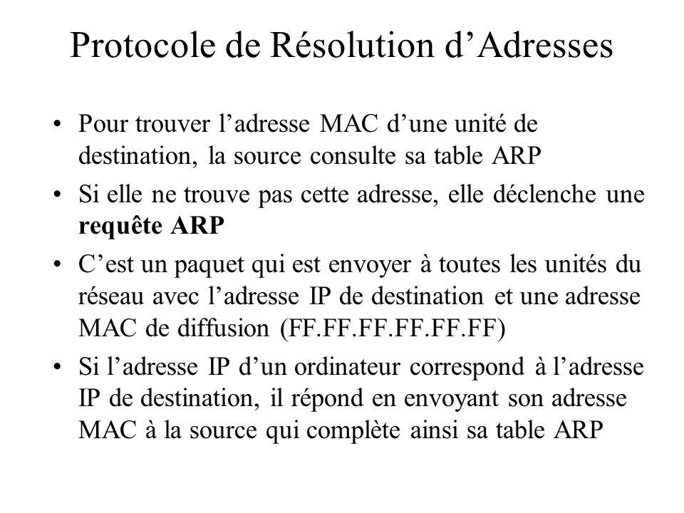 Protocole de Résolution d'Adresses