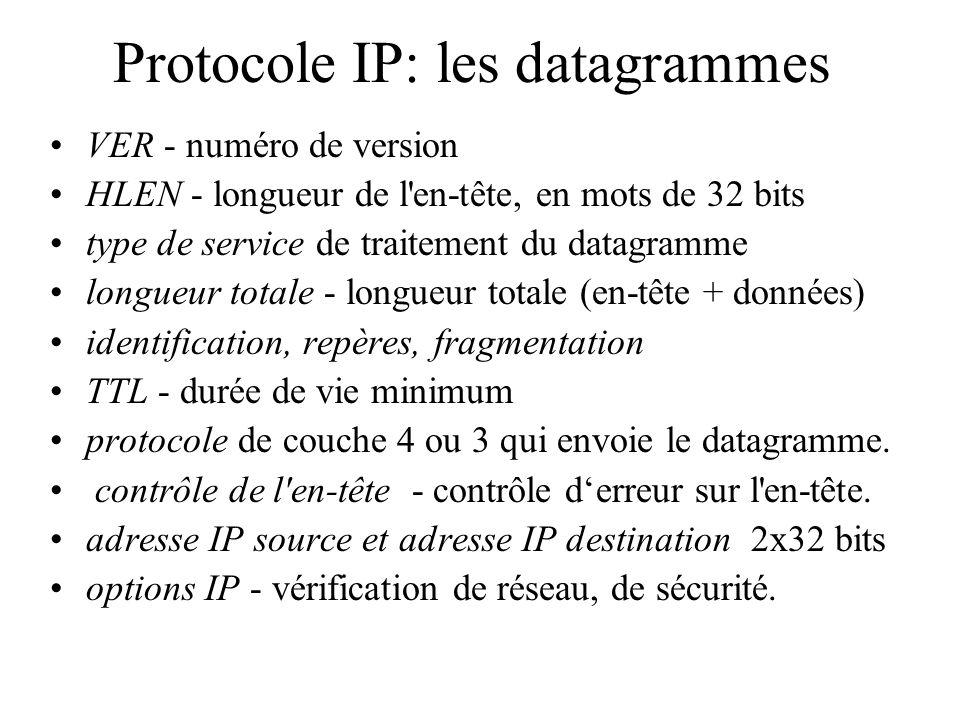 Protocole IP: les datagrammes