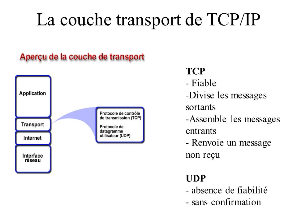 La couche transport de TCP/IP