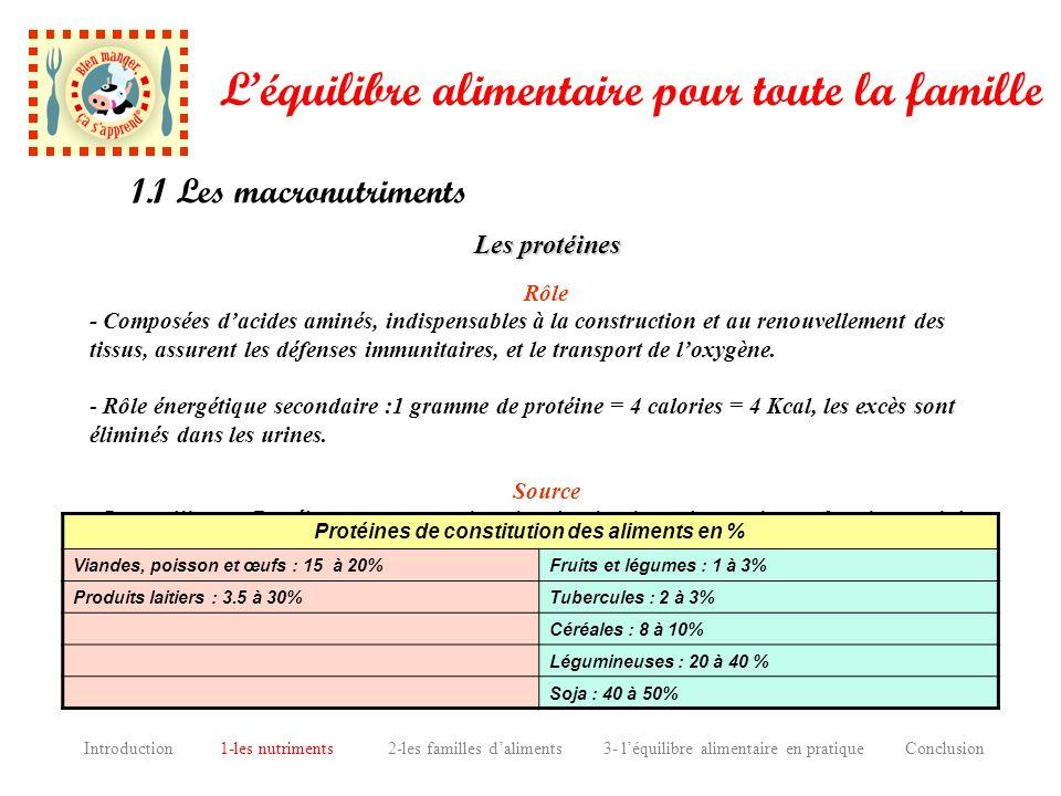 Protéines de constitution des aliments en %