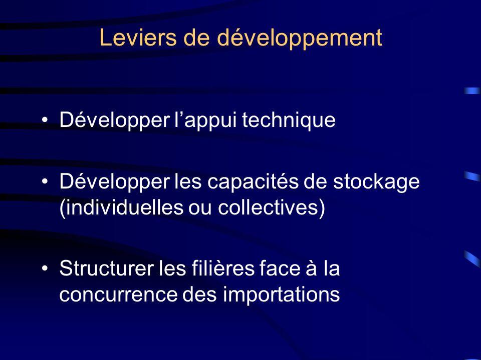 Leviers de développement