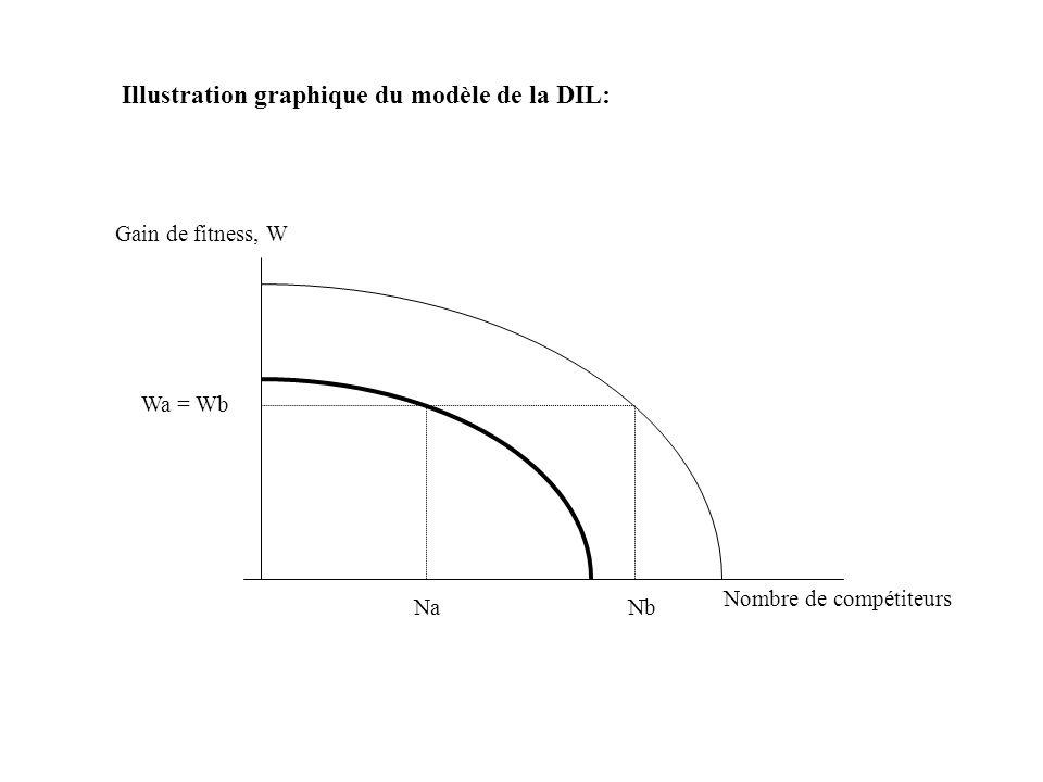 Illustration graphique du modèle de la DIL: