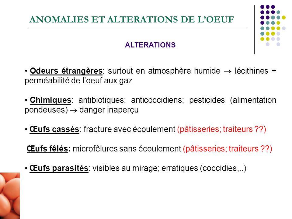 ANOMALIES ET ALTERATIONS DE L'OEUF