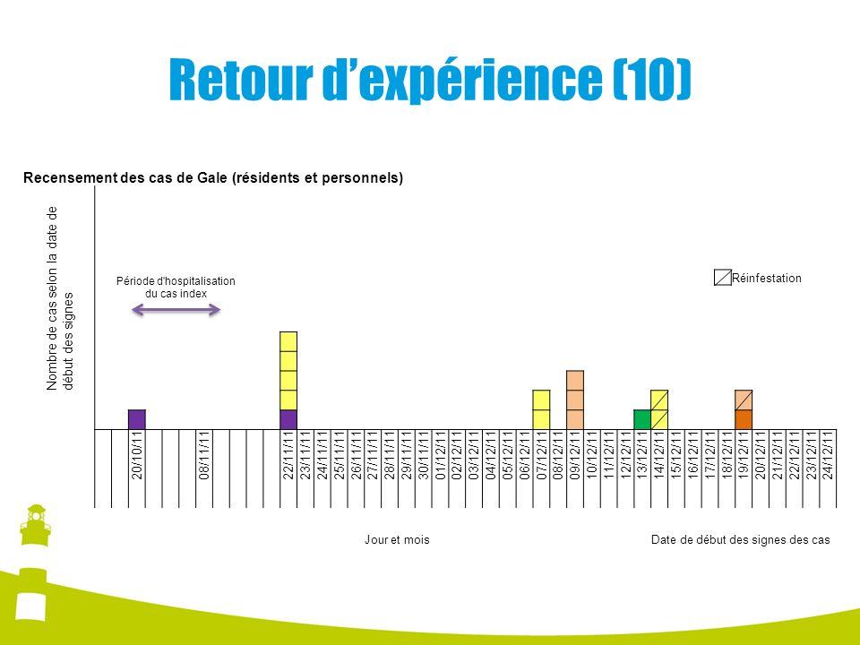 Retour d'expérience (10)