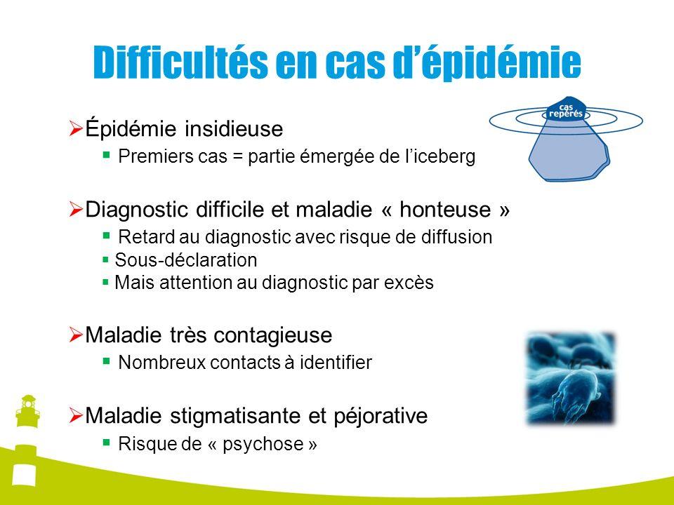 Difficultés en cas d'épidémie