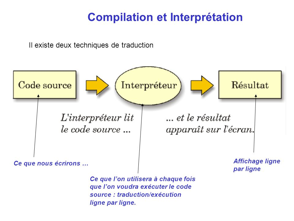 Compilation et Interprétation