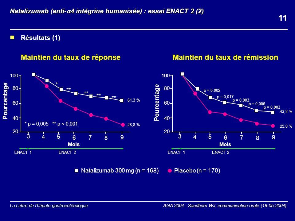 Natalizumab (anti-4 intégrine humanisée) : essai ENACT 2 (2)