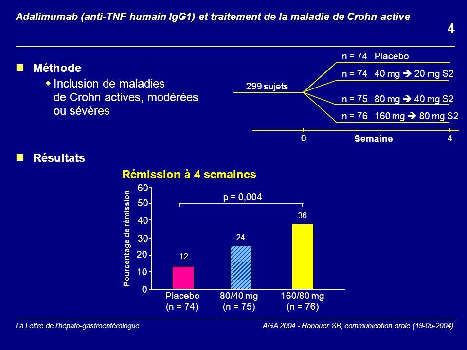 4 Méthode Inclusion de maladies de Crohn actives, modérées ou sévères