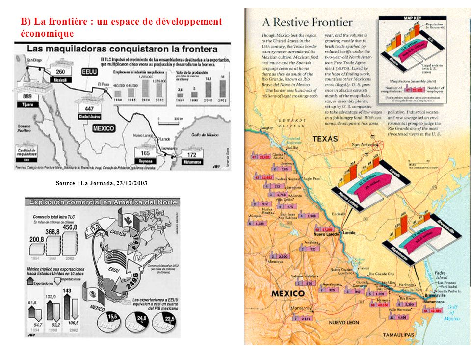 B) La frontière : un espace de développement économique
