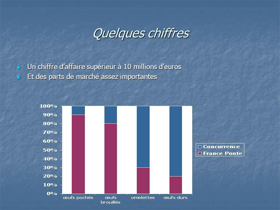 Quelques chiffres Un chiffre d'affaire supérieur à 10 millions d'euros