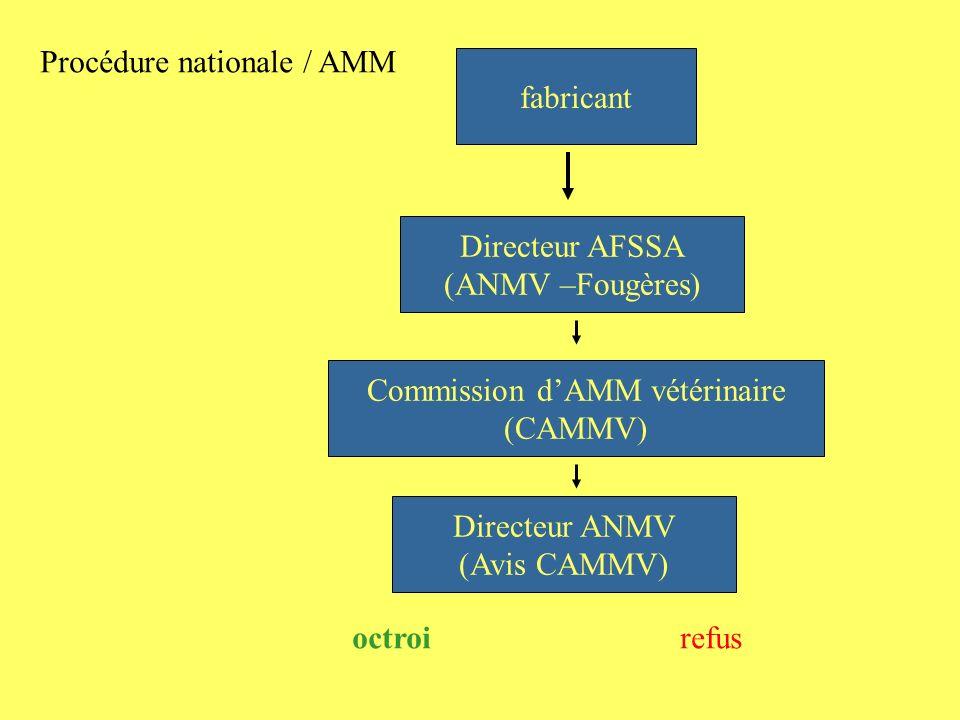 Commission d'AMM vétérinaire