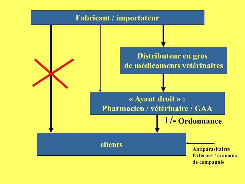 +/- Ordonnance Fabricant / importateur Distributeur en gros