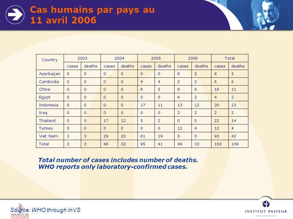 Cas humains par pays au 11 avril 2006