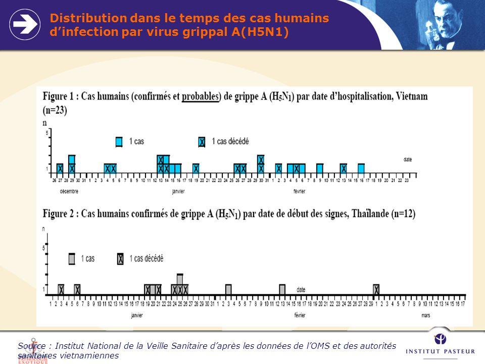 Distribution dans le temps des cas humains d'infection par virus grippal A(H5N1)