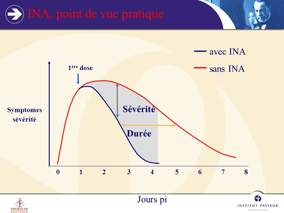 INA, point de vue pratique