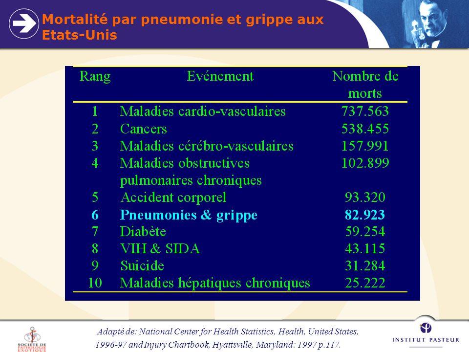 Mortalité par pneumonie et grippe aux Etats-Unis
