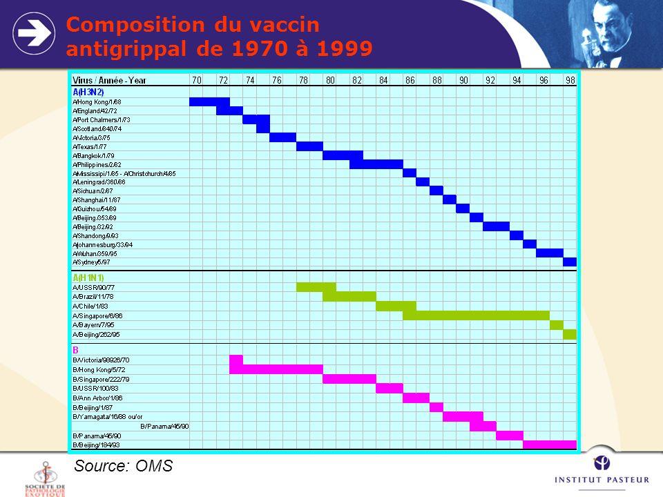 Composition du vaccin antigrippal de 1970 à 1999
