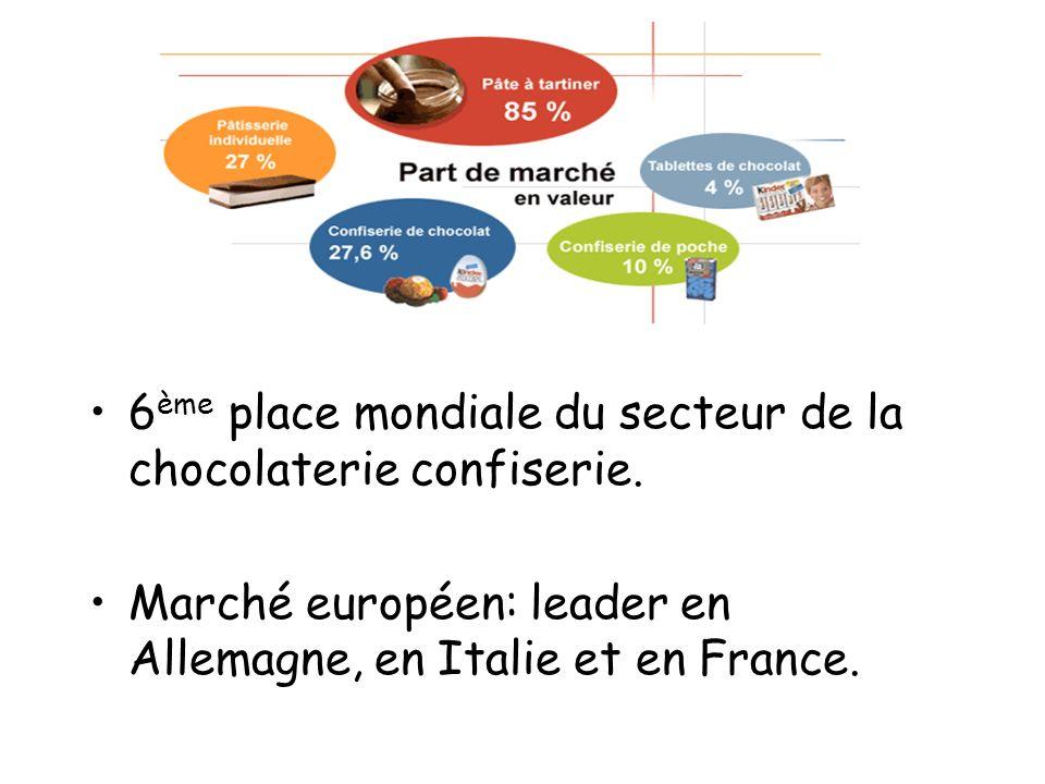 6ème place mondiale du secteur de la chocolaterie confiserie.
