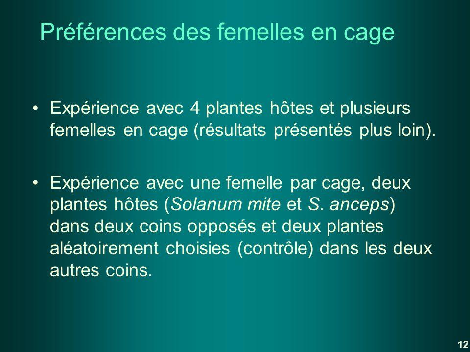 Préférences des femelles en cage