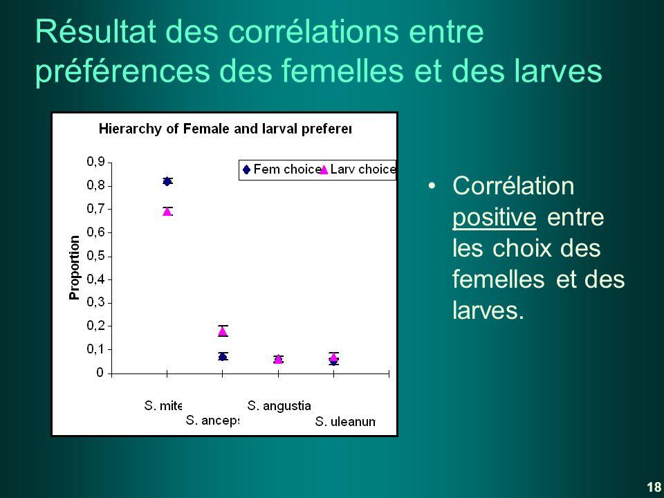 Résultat des corrélations entre préférences des femelles et des larves